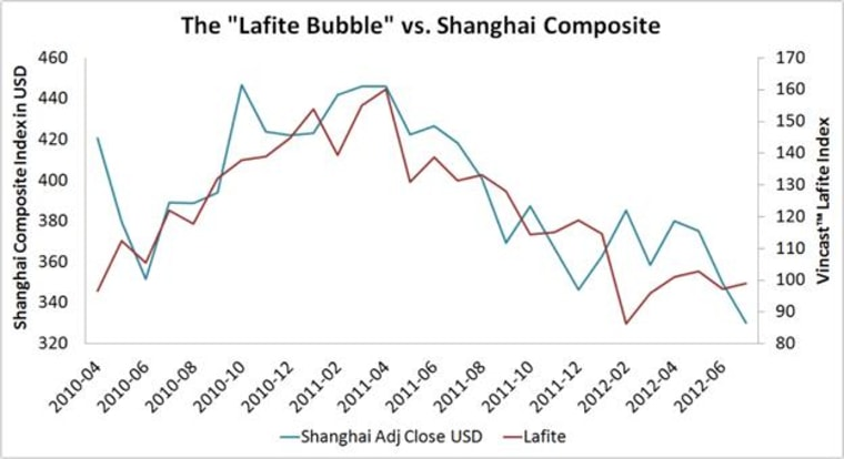 Chart: Château Lafite Rothschild price compared with Shanghai composite index