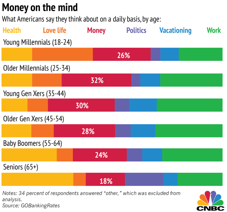 Chart: What Americans Think About Most