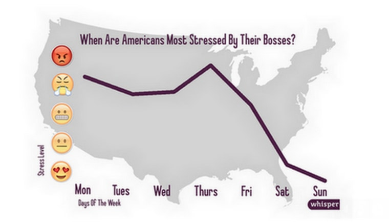 Americans are most stressed by their bosses on Thursday, social media app Whisper shows