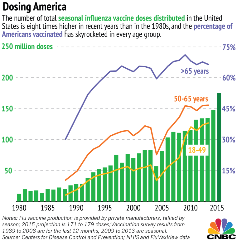 Chart: Number of influenza vaccine doses by year