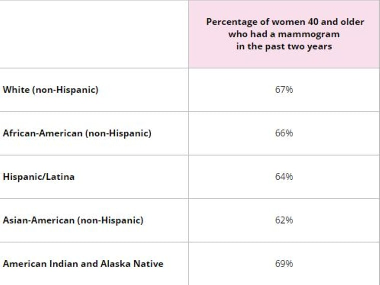 These 2013 statistics, compiled by the Susan G. Komen Foundation and adapted from American Cancer Society materials, shows the percentage of women 40 and older who have had a mammogram in the past two years.