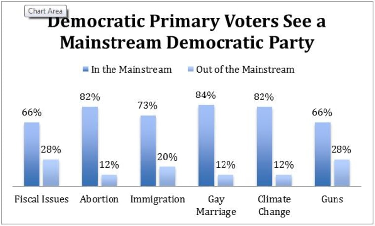 Democratic Party Mainstream Graphic