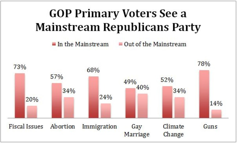 GOP Party Mainstream