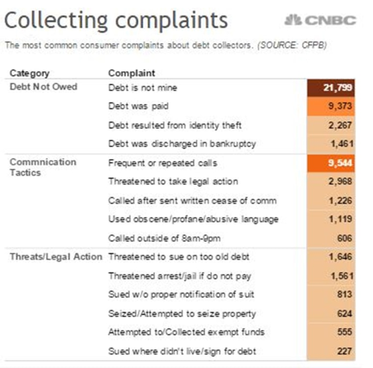 Graphic: The most common consumer complaints about debt collectors.