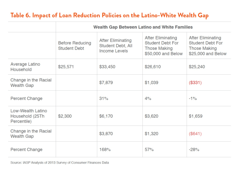 Impact of Loan Reduction Policies on the Latino-White Wealth Gap.