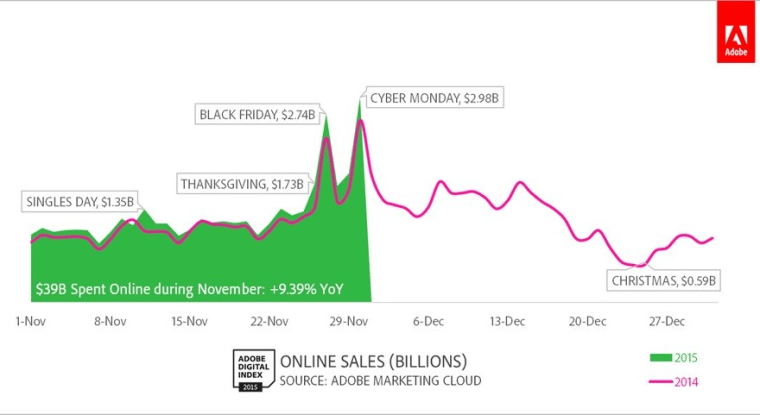 Graph showing sales on different big shopping days of the year, for 2014 and 2015.