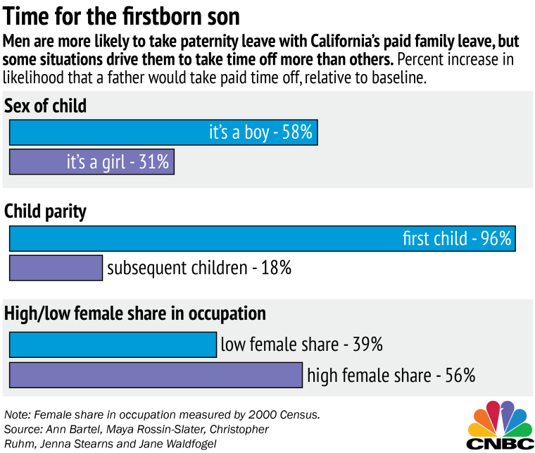 Chart: Factors in Men's Decision to Take Paternity Leave