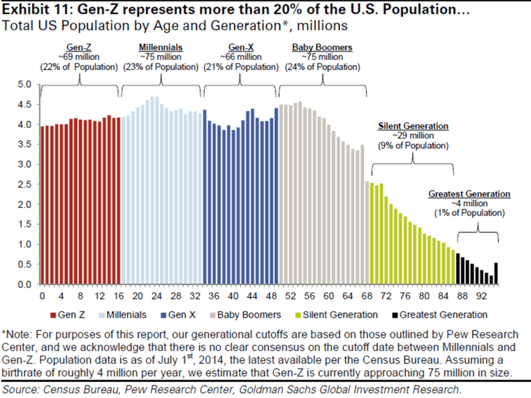 Gen-Z, which will soon overtake millennials in economic importance, make up 20% of the population