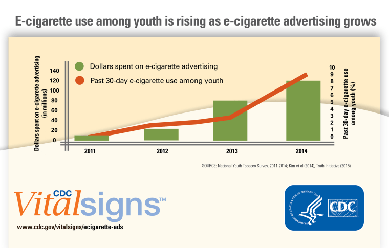 E-cigarette use among youth is rising