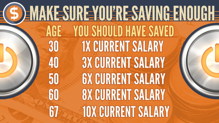 How much you should be saving by age milestones, according to Fidelity.