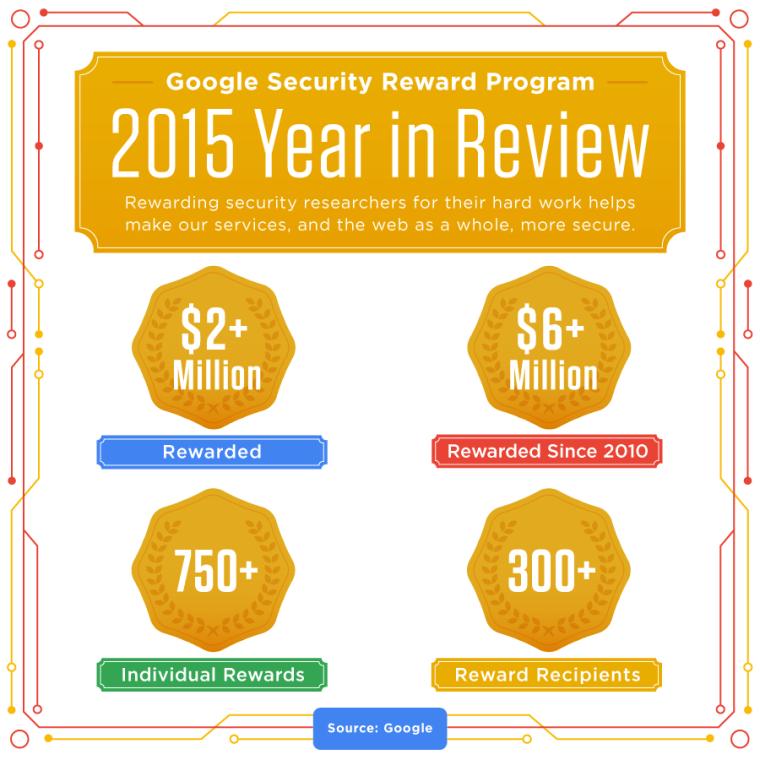 Image: Google Security Rewards