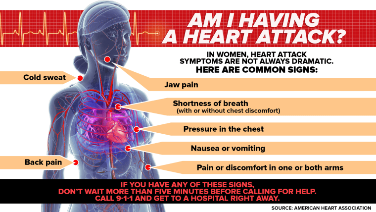 heart-attack-symptoms-today-160125