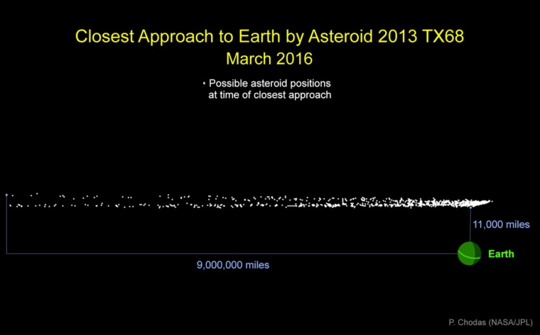 Graphic indicating the cloud of of possible locations for asteroid 2013 TX68 during its closest approach to Earth on March 5.