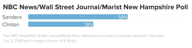 New Hampshire poll in Democratic race February 4, 2016