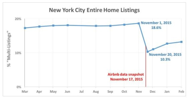Over 1,000 listings were removed from the Airbnb site prior to the company's public data disclosure, according to an analysis by a watchdog group.