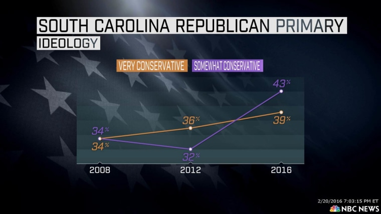 SC Republican primary ideology