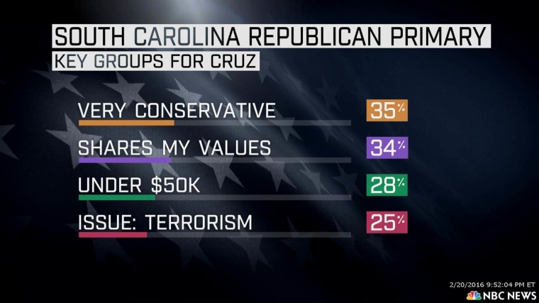 SC Republican primary key groups for Cruz