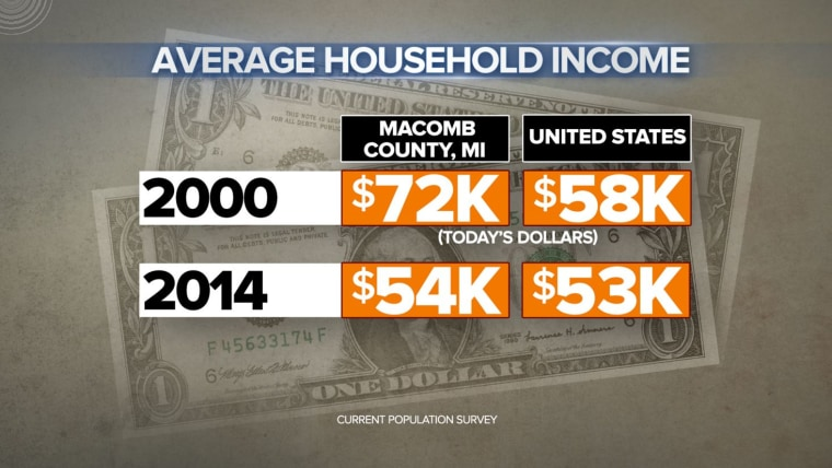 MACOMB COUNTY HOUSEHOLD INCOME