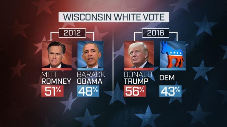 WISCONSIN WHITE VOTE