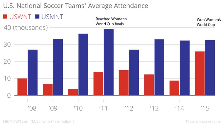 U.S. National Soccer teams' average attendance