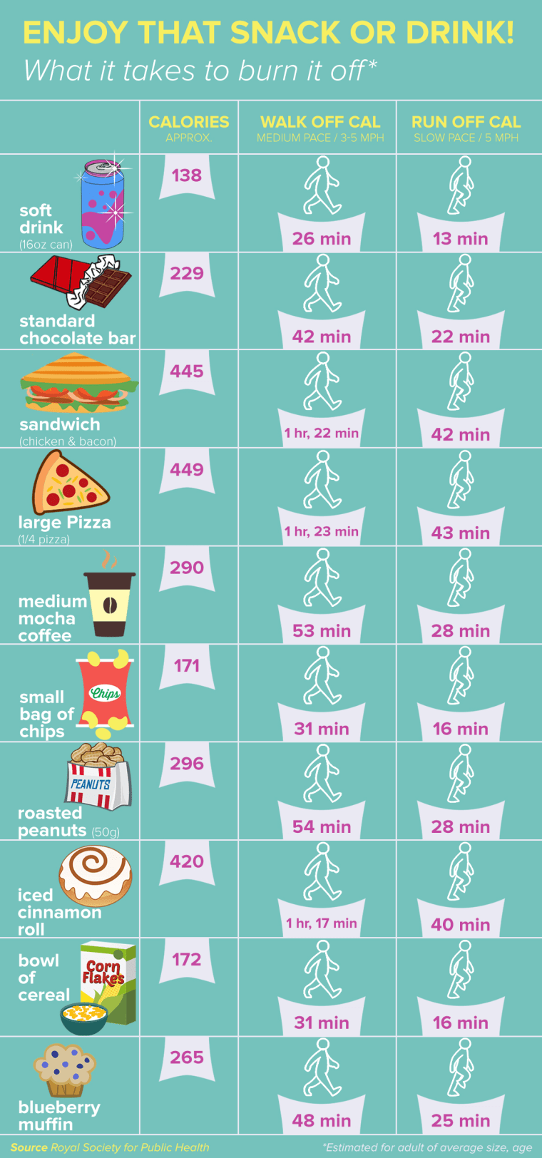 New food labels show how much you need to exercise to burn ...