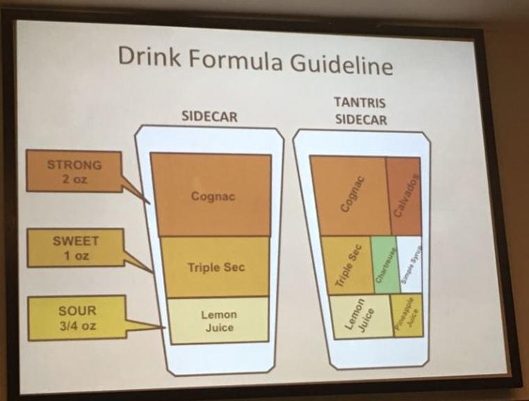 Formula for making cocktails
