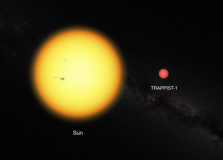 Image: the Sun and the ultracool dwarf star TRAPPIST-1 to scale. The faint star has only 11% of the diameter of the sun and is much redder in colour.