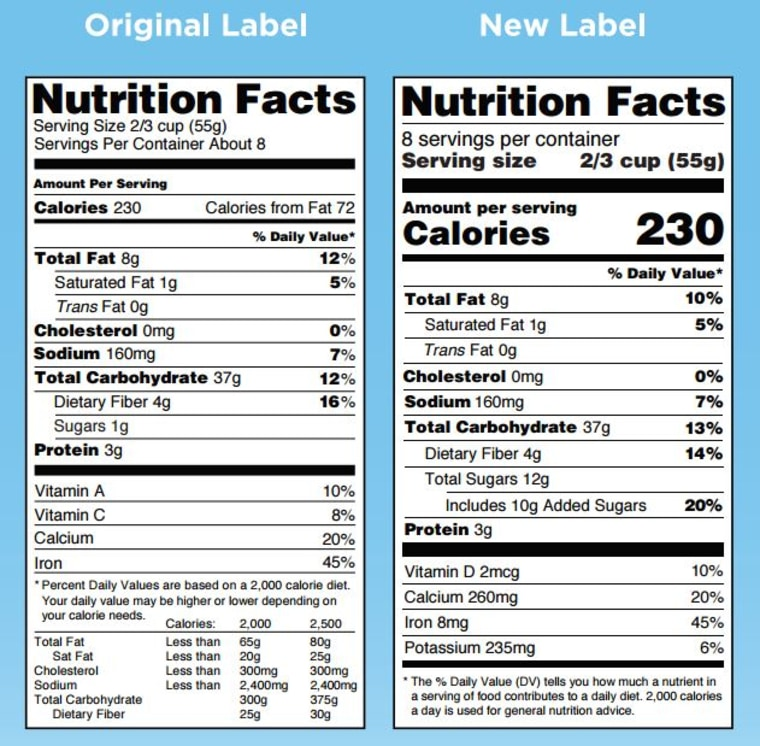 The new FDA food labels will be bigger, bolder and have a little more information