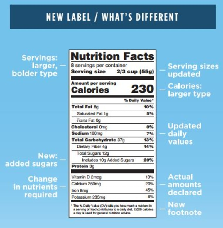 Here's what's different about the new FDA food labels