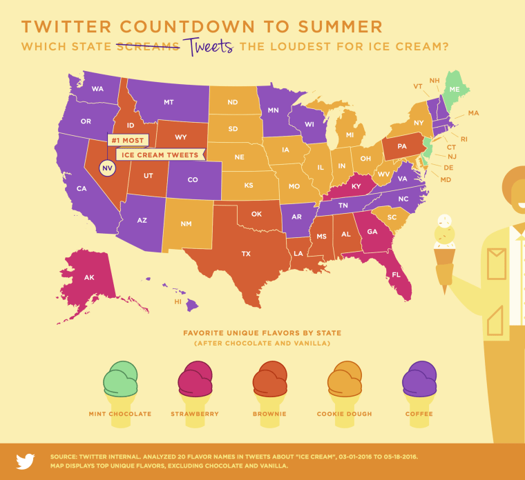 Here are the most popular ice cream flavors in every state, according to Twitter