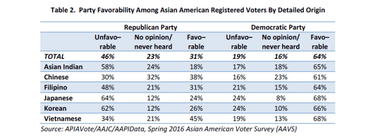 An excerpt of a 2016 APIAVote/AAJC/AAPIData study detailing favorability ratings of the Republican and Democratic Parties.