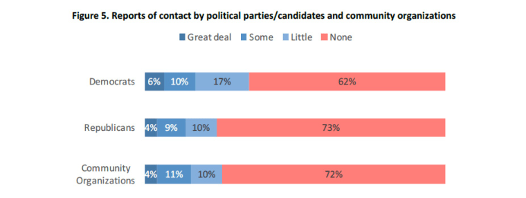 An excerpt of a 2016 APIAVote/AAJC/AAPIData survey detailing voter contact from major political parties and community organizations.