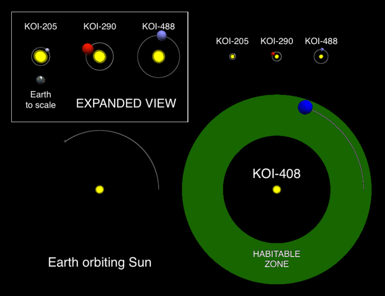 "Diagrams of the new planetary systems, including ""Warm Neptune's"" orbit inside the Goldilocks zone."