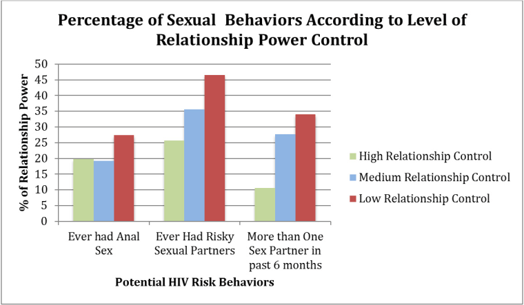 A chart illustrating HIV risk factors in Asian-American women.
