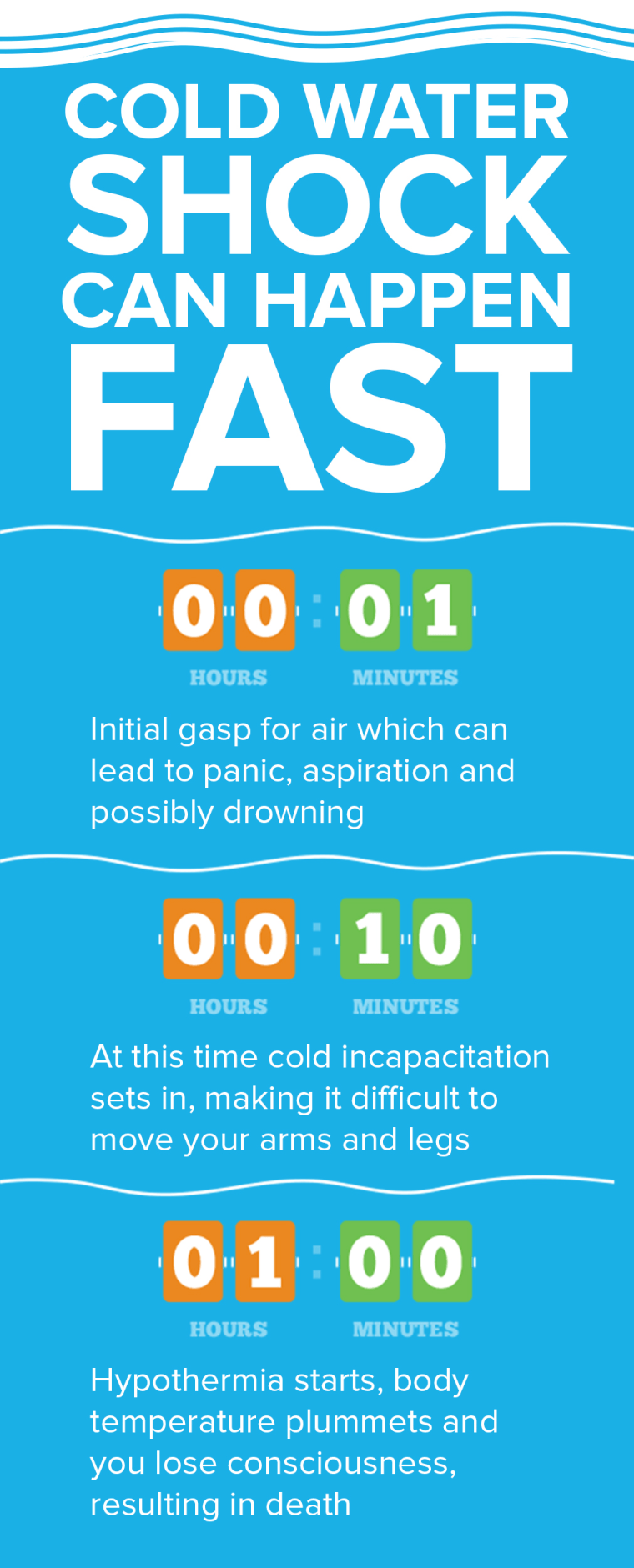 Cold Water Shock infographic