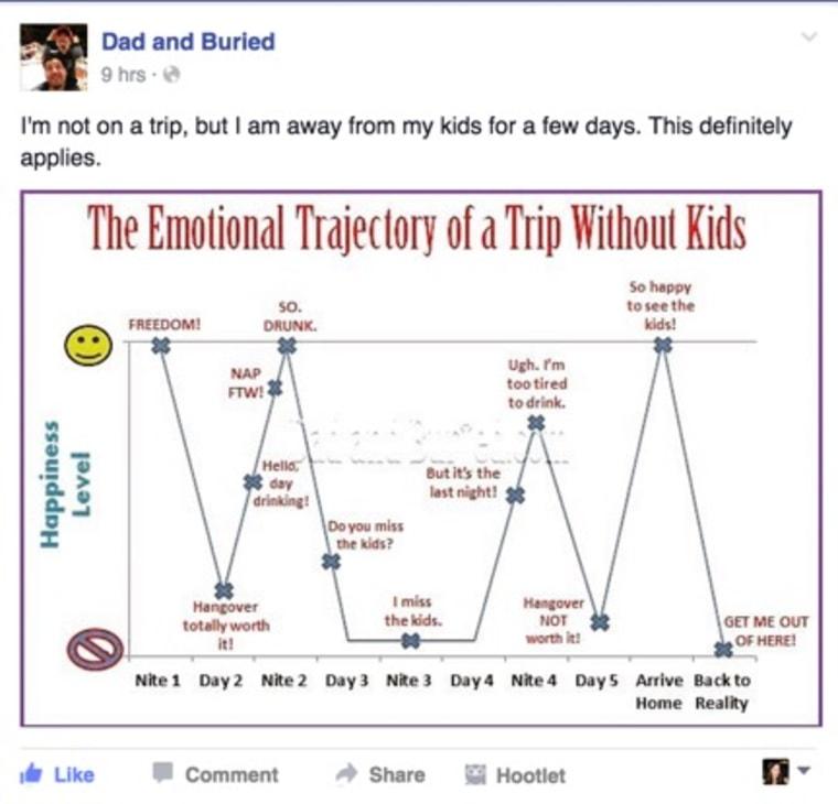 IMAGE: Facebook trip post