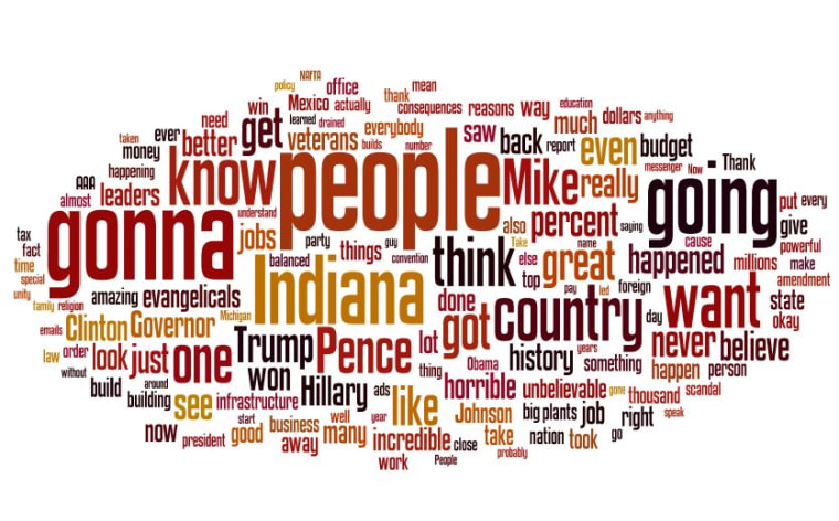 WORD CLOUD OF TRUMP SPEECH