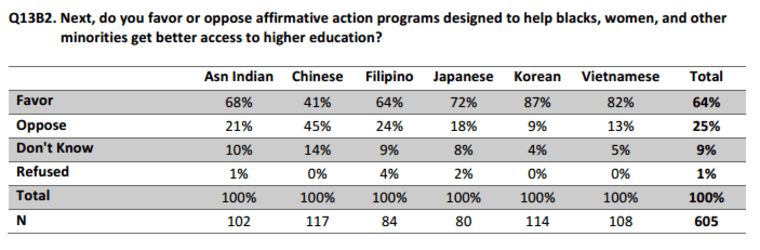 A poll from the Spring 2016 Asian American Voter Survey showing that the majority of Asian Americans favor affirmative action.