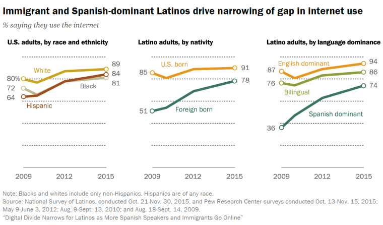Digital divide is narrowing for Latinos as more Hispanics and and immigrants go online