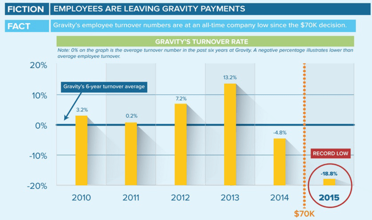 Gravity Payments turnover rates