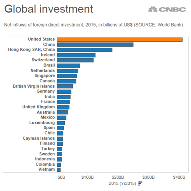 Global investment.