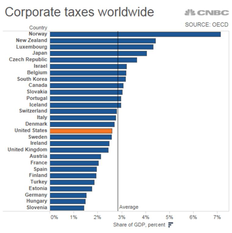 Corporate taxes worldwide.