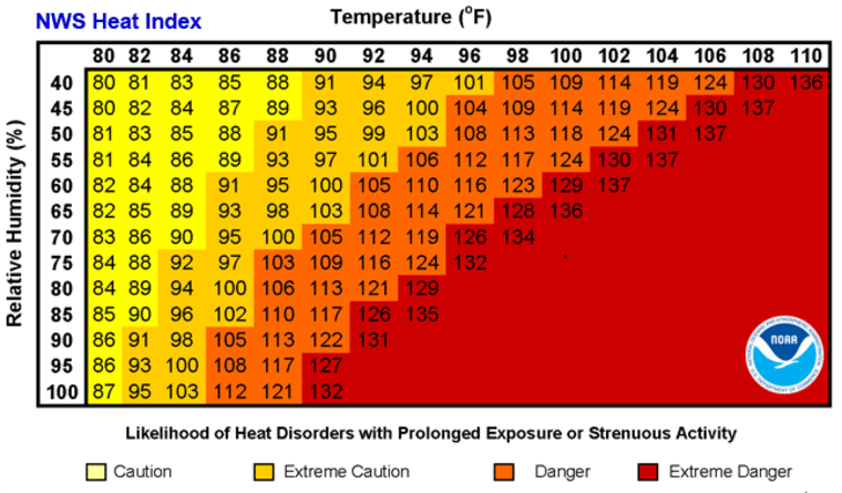 National Weather Service heat index chart.