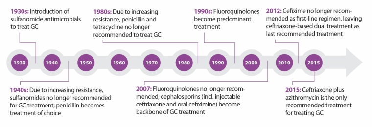 Timeline for the treatment of Neisseria gonorrhoeae (GC)., according to the Centers for Disease Control and Prevention. Gonorrhea symptoms include an inflammatory discharge from the urethra or vagina.
