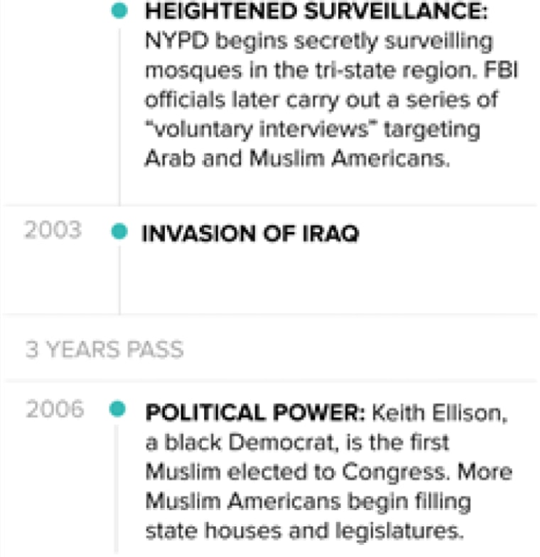 Hope And Despair Being Muslim In America After 911