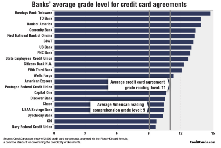 Credit card contracts literally too hard to read for most credit card agreements are often written at a higher grade level than most americans read at a new study show creditcards colourmoves Choice Image