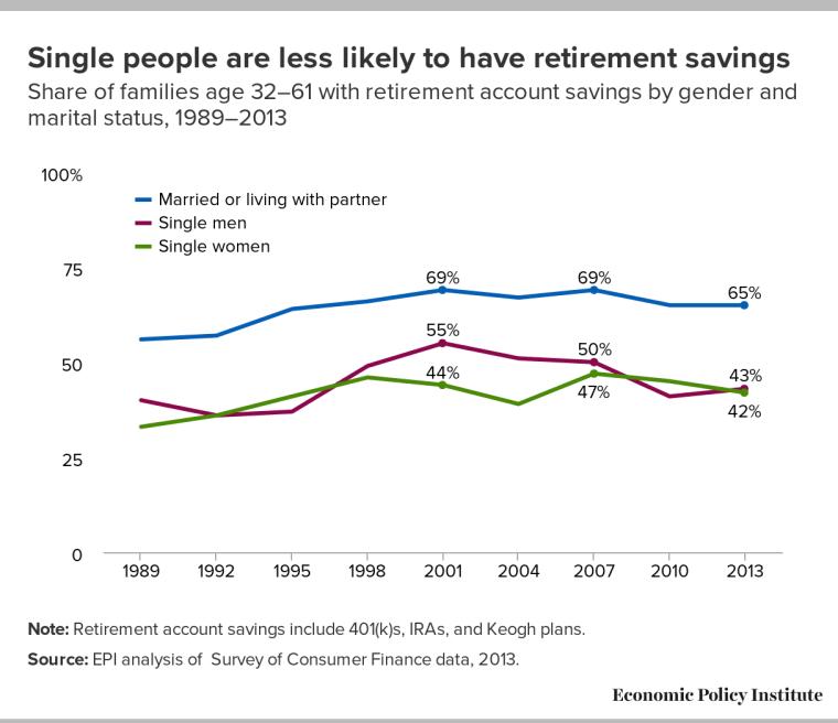 Retirement graph