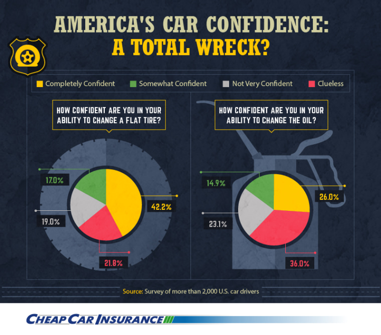 """Almost a quarter of surveyed Americans are """"clueless"""" about how to change a flat tire."""