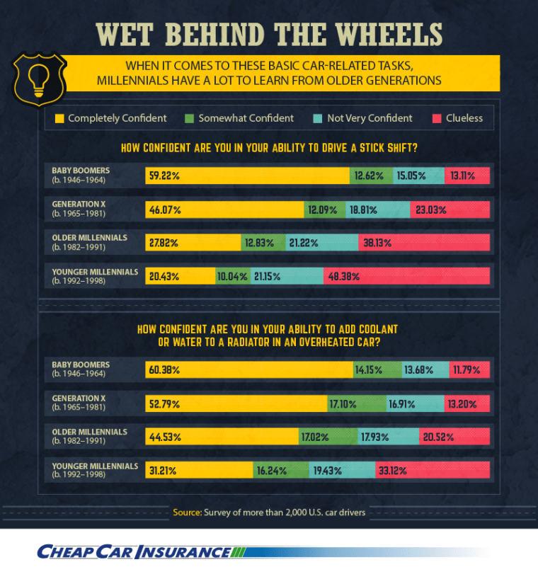 Only 20 percent of surveyed young millennials feel confident driving a stick shift.