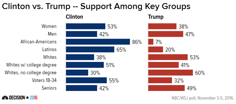 the two demographics to watch tomorrow night latinos and college educated whites and if you want to see even more stability here are the final numbers